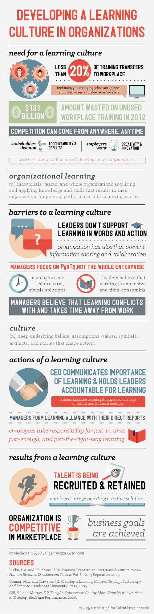 Developing a Learning Culture in Organisations | Leadership Hub