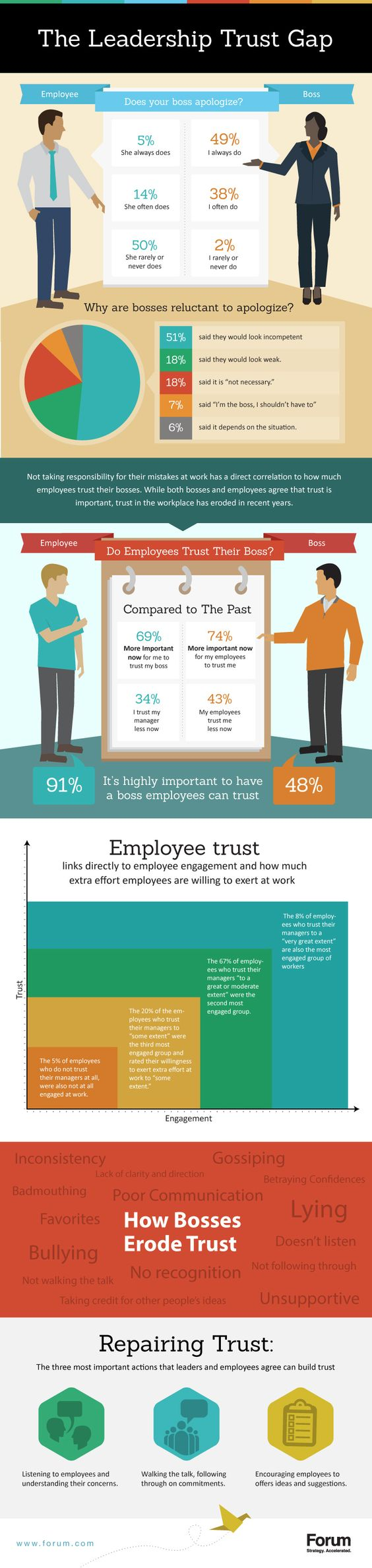 Why Don't We Trust Our Bosses? The Leadership Trust Gap