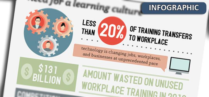 Formal Workplace Training is Failing. You need a Learning Network (Infographic)