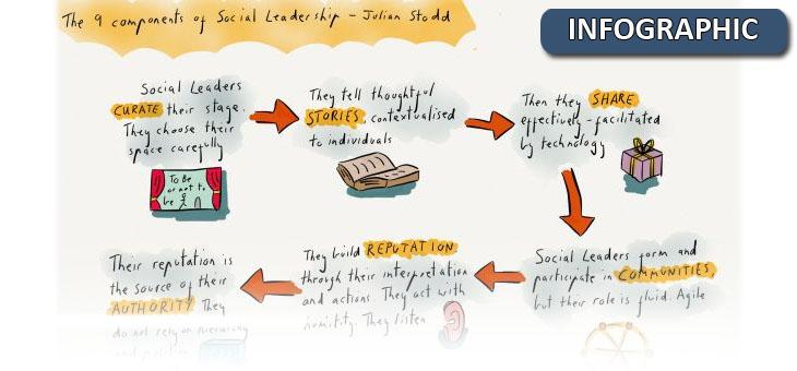 The 9 Components of Social Leadership