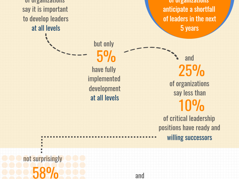 13 Shocking Leadership Development Statistics