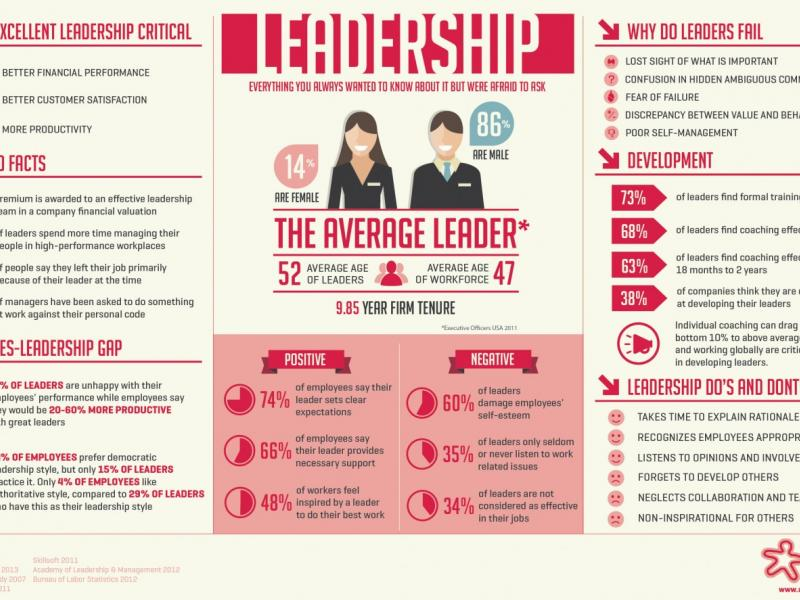 The Hard Truth: Everything You Always Wanted to Know about Leadership