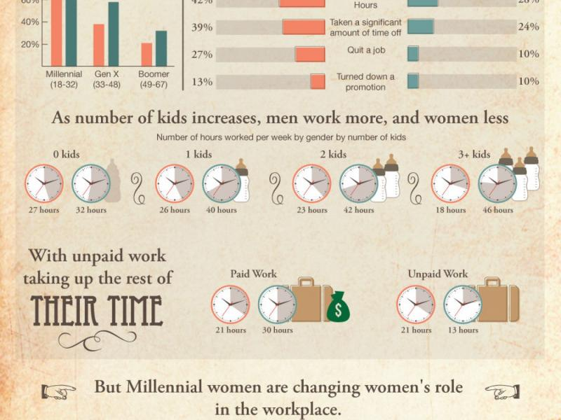 Women in the Workplace (Then, Now, and What's to Come)